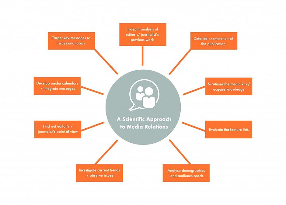Media relations infographic-01