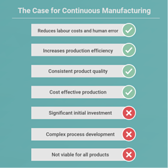 Infographic showing the pros and cons of continuous manufacturing of APIs