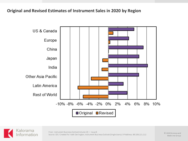 Graph showing estimates of instrument sales in 2020